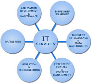 it-services-nagpur